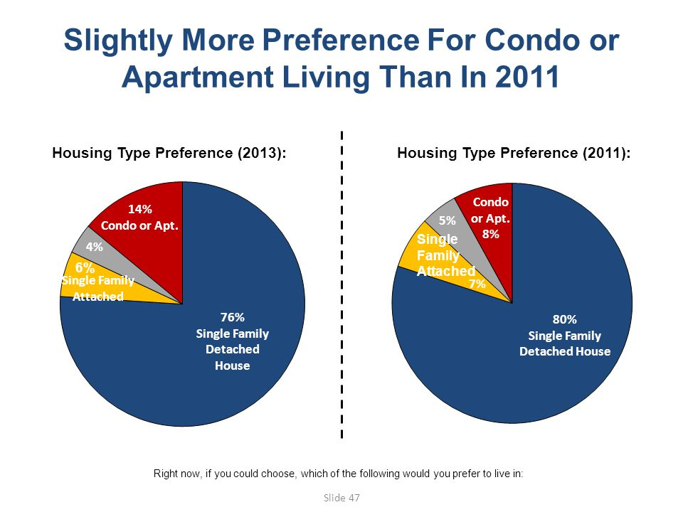 Slide 47 Slightly More Preference For Condo or Apartment Living Than In 2011 Housing Type Preference (2013): Housing Type Preference (2011): Right now, if you could choose, which of the following would you prefer to live in: 6% Single Family Attached