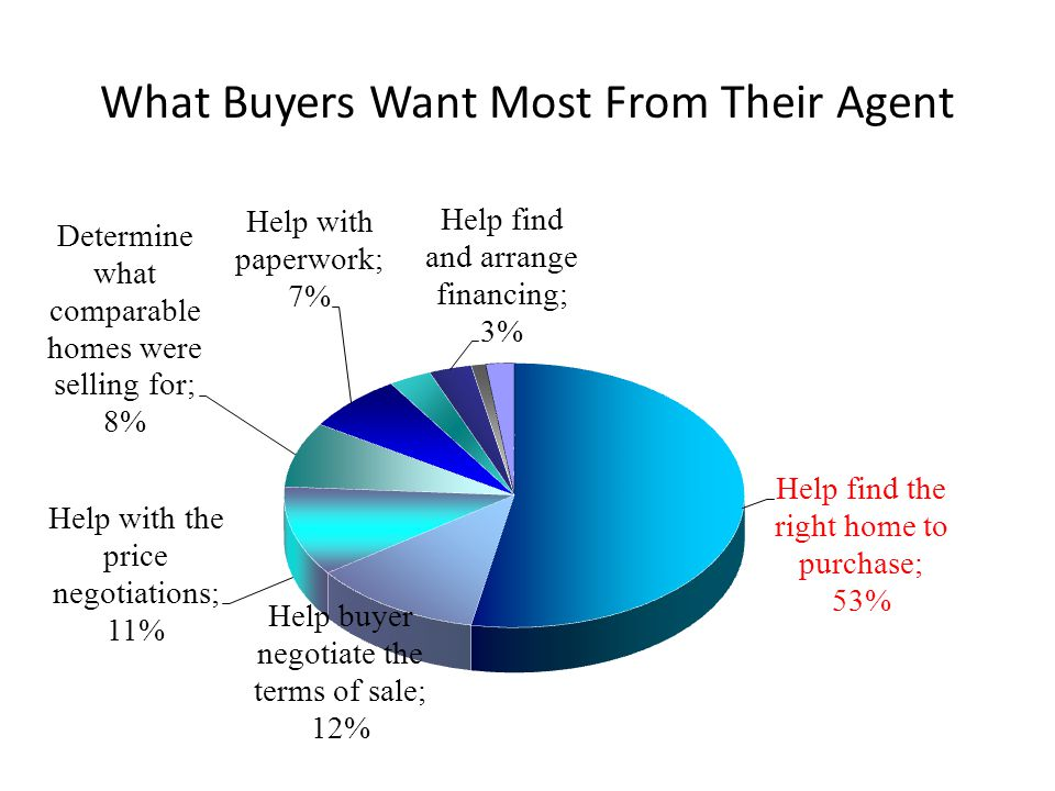 What Buyers Want Most From Their Agent