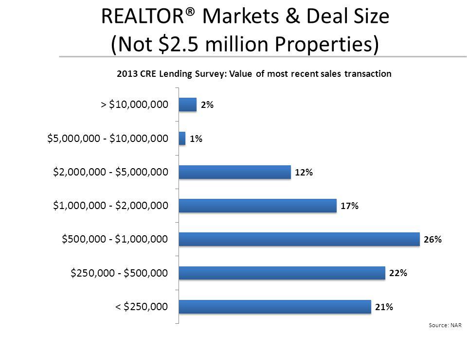 REALTOR® Markets & Deal Size (Not $2.5 million Properties)