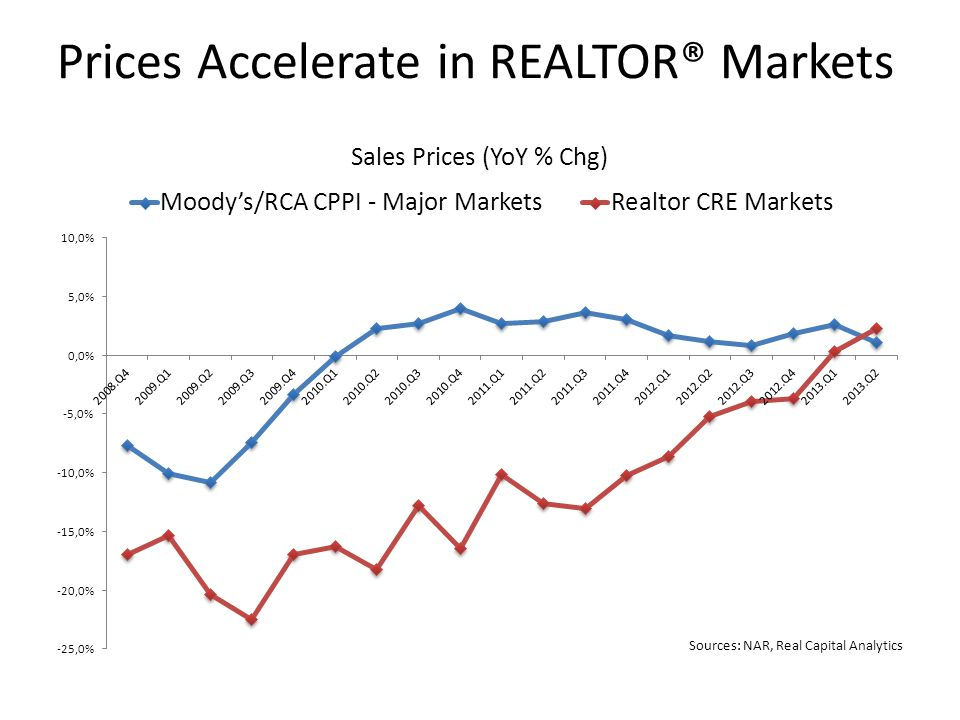 Prices Accelerate in REALTOR® Markets