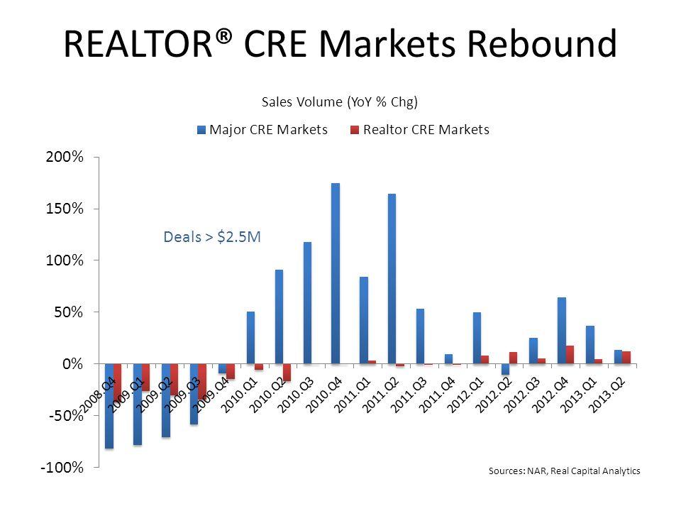 REALTOR® CRE Markets Rebound