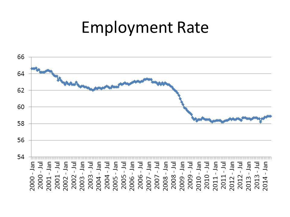 30-Year Fixed Rate Mortgage and 1-year Adjustable Rate Mortgage