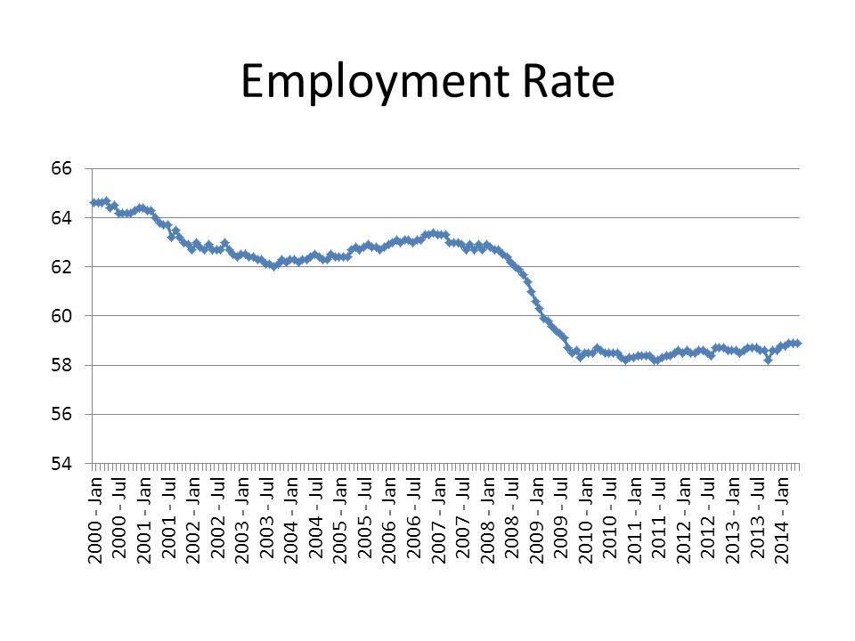 Job Market Comparisons by State Fast Growing States 1-year Growth Rate North Dakota4.5 Nevada3.7 Texas3.4 Florida2.9 Utah2.9 Colorado2.8 Oregon2.7 Delaware2.6 West Virginia2.5 California2.2 Slow Moving States 1-year Growth Rate Michigan0.7 Alabama0.6 Wyoming0.6 South Dakota0.3 Virginia0.3 New Jersey0.1 Illinois0.0 Alaska0.0 New Mexico-0.1 Vermont-0.2