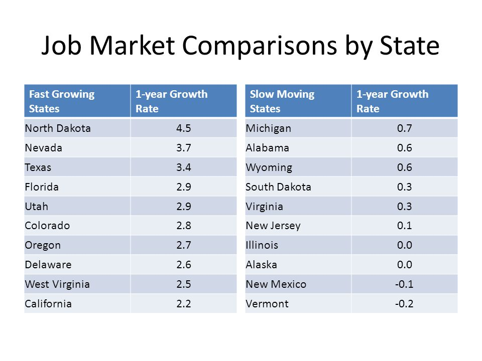 Jobs in North Dakota In thousands