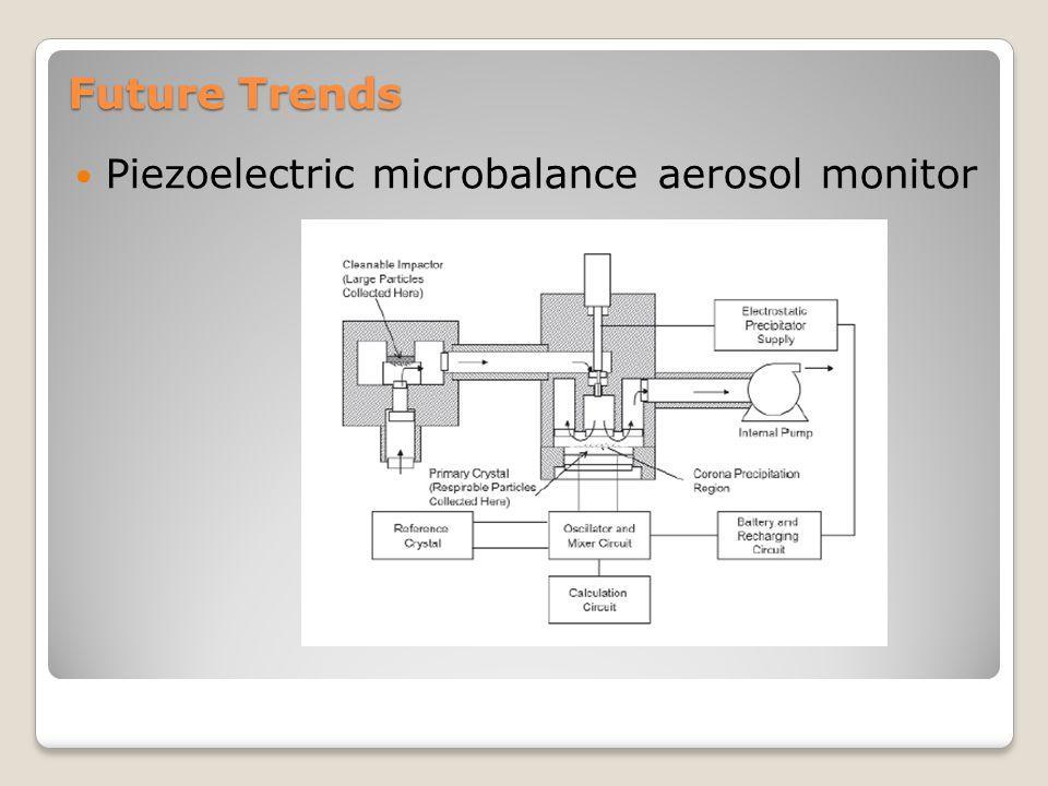 Future Trends Piezoelectric microbalance aerosol monitor