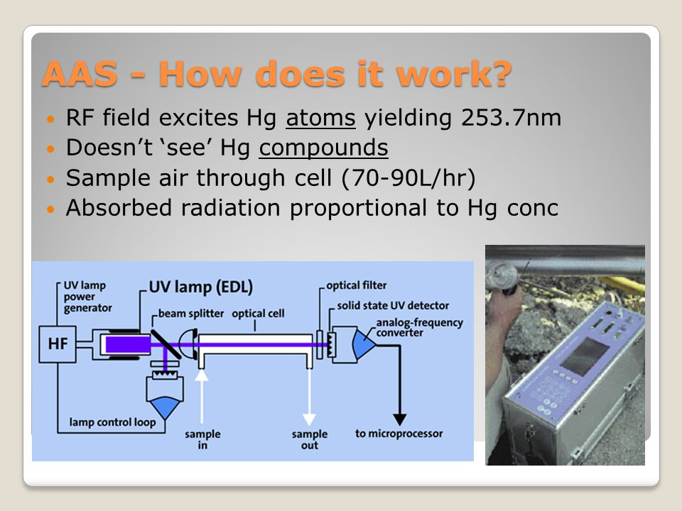 AAS - How does it work? RF field excites Hg atoms yielding 253.7nm Doesn't 'see' Hg compounds Sample air through cell (70-90L/hr) Absorbed radiation p