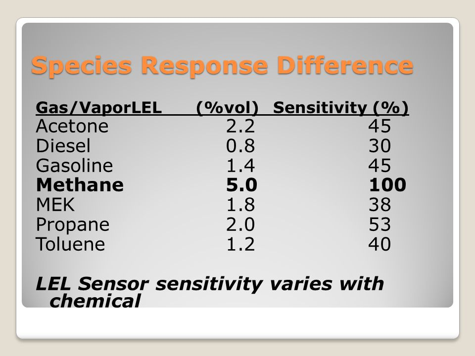 Species Response Difference Gas/VaporLEL (%vol)Sensitivity (%) Acetone2.245 Diesel0.830 Gasoline1.445 Methane5.0100 MEK 1.838 Propane2.053 Toluene1.24