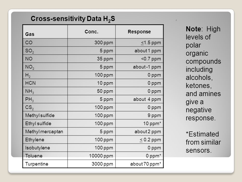Cross-sensitivity Data H 2 S r Note: High levels of polar organic compounds including alcohols, ketones, and amines give a negative response. *Estimat