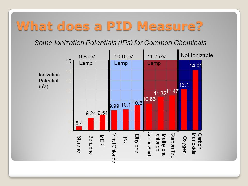 8 9 10 11 12 13 14 15 8.4 9.24 9.54 9.99 10.1 10.5 10.66 11.32 11.47 12.1 14.01 Some Ionization Potentials (IPs) for Common Chemicals Benzene MEK Viny