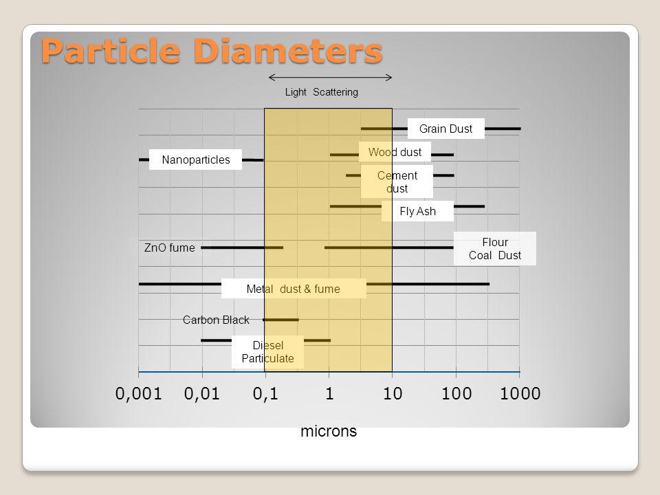 Particle Diameters microns Grain Dust Cement dust Fly Ash Flour Coal Dust Metal dust & fume Carbon Black Diesel Particulate ZnO fume Light Scattering