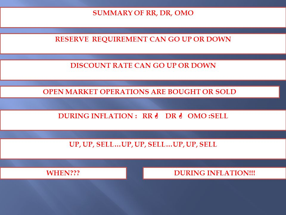 SUMMARY OF RR, DR, OMO RESERVE REQUIREMENT CAN GO UP OR DOWN DISCOUNT RATE CAN GO UP OR DOWN OPEN MARKET OPERATIONS ARE BOUGHT OR SOLD DURING INFLATION : RR DDR  OMO :SELL UP, UP, SELL…UP, UP, SELL…UP, UP, SELL WHEN DURING INFLATION!!!