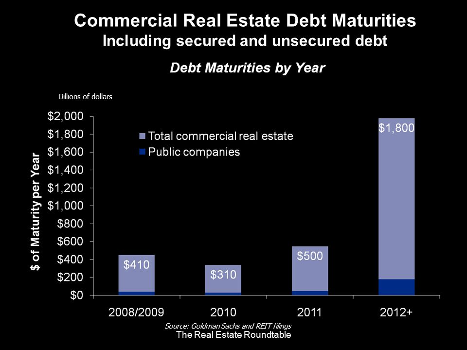 Billions of dollars Commercial Real Estate Debt Maturities Including secured and unsecured debt Source: Goldman Sachs and REIT filings The Real Estate