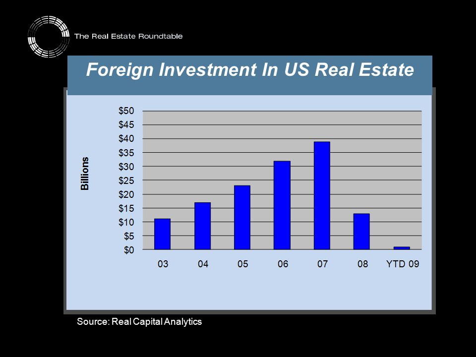 Foreign Investment In US Real Estate Source: Real Capital Analytics