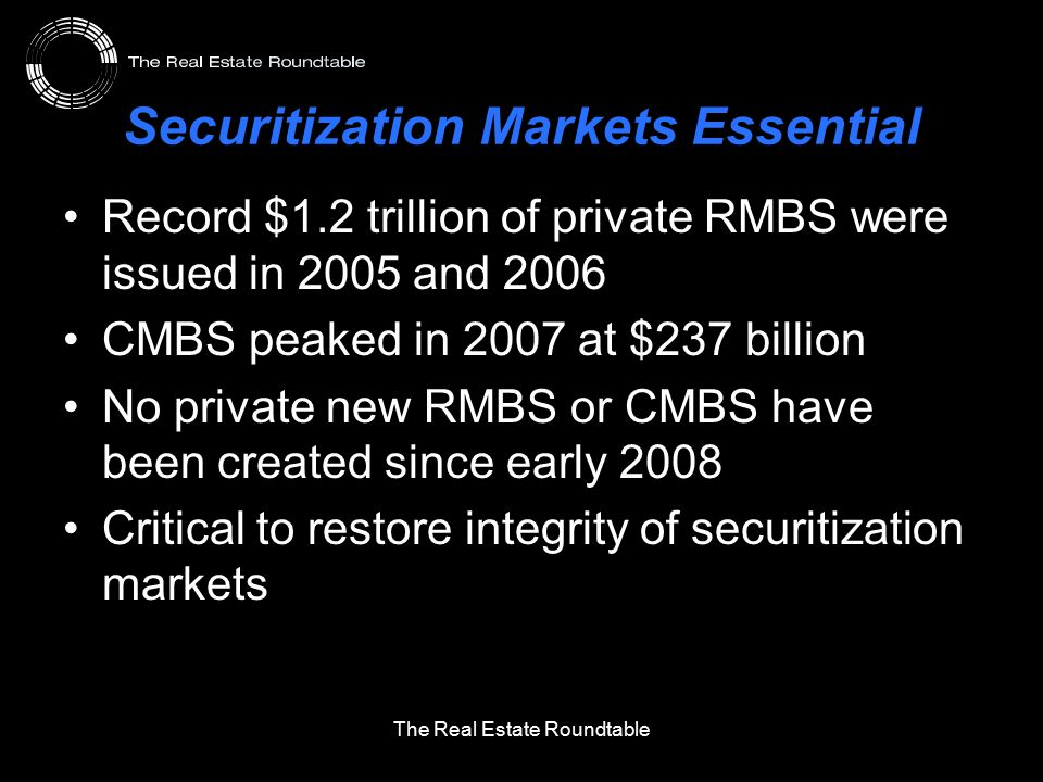 Securitization Markets Essential Record $1.2 trillion of private RMBS were issued in 2005 and 2006 CMBS peaked in 2007 at $237 billion No private new