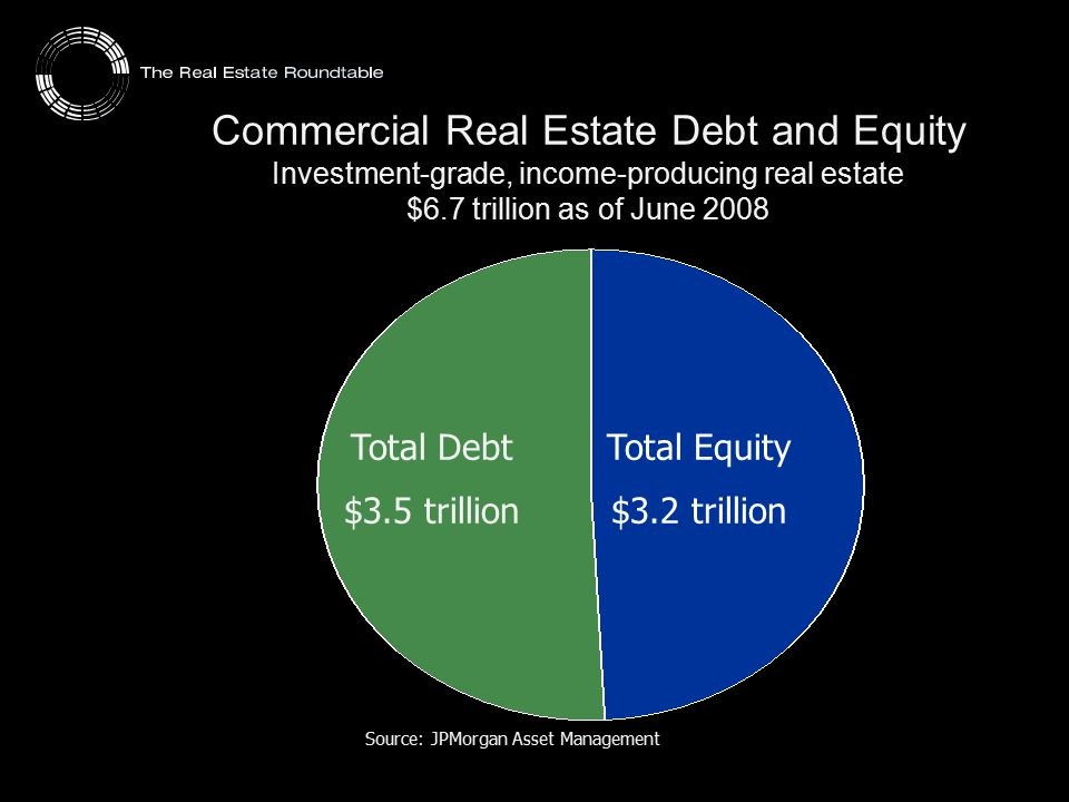 Source: JPMorgan Asset Management Commercial Real Estate Debt and Equity Investment-grade, income-producing real estate $6.7 trillion as of June 2008
