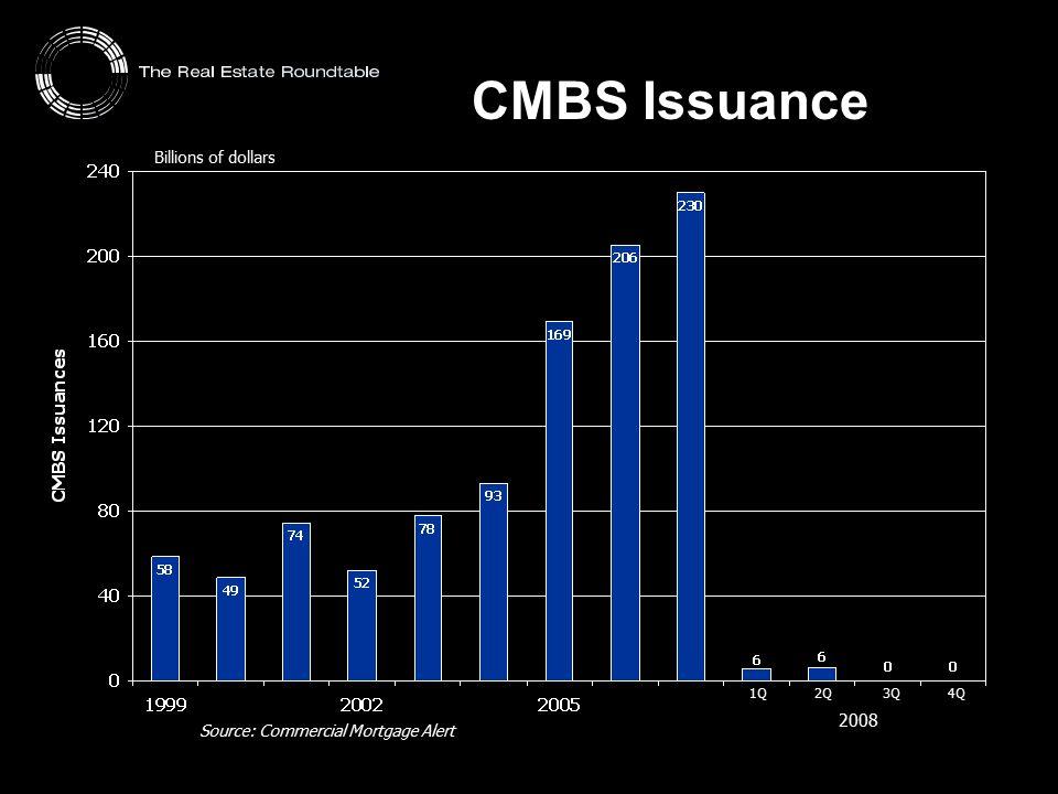CMBS Issuance Billions of dollars 1Q 2Q 3Q 4Q 2008 Source: Commercial Mortgage Alert