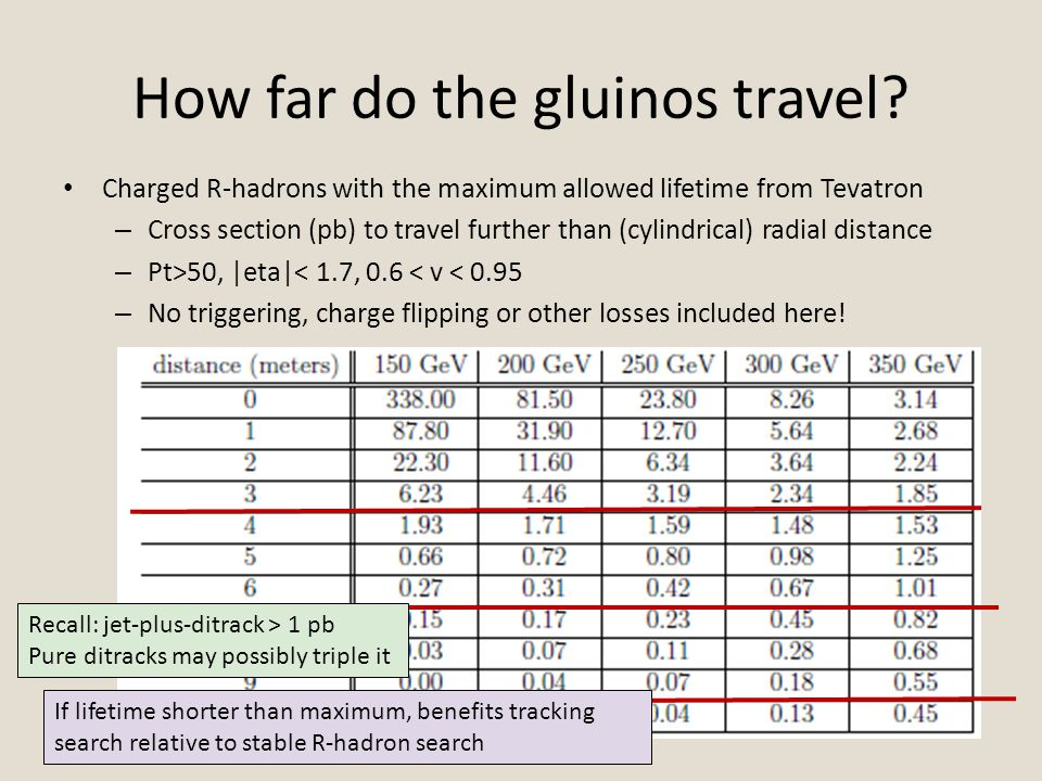 How far do the gluinos travel.