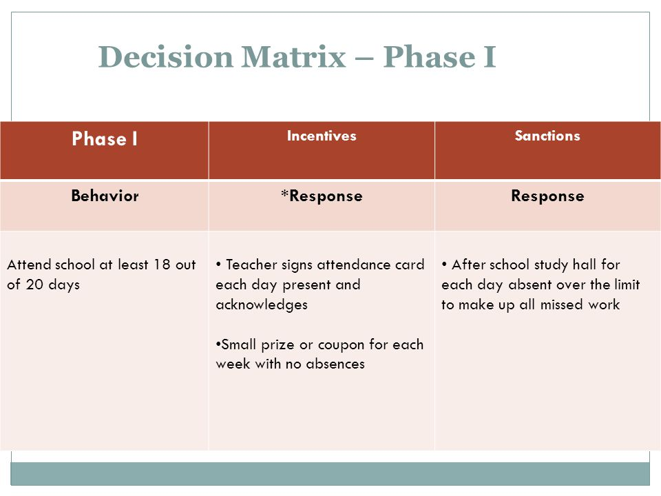 Decision Matrix – Phase I Phase I IncentivesSanctions Behavior*ResponseResponse Attend school at least 18 out of 20 days Teacher signs attendance card
