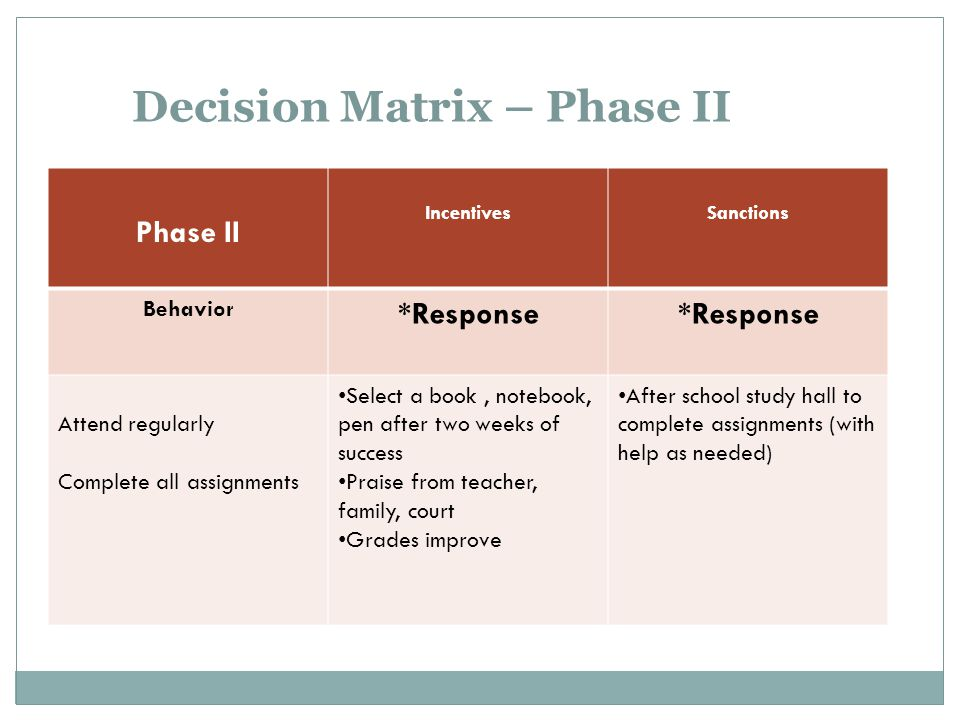 Decision Matrix – Phase II Phase II IncentivesSanctions Behavior *Response Attend regularly Complete all assignments Select a book, notebook, pen afte