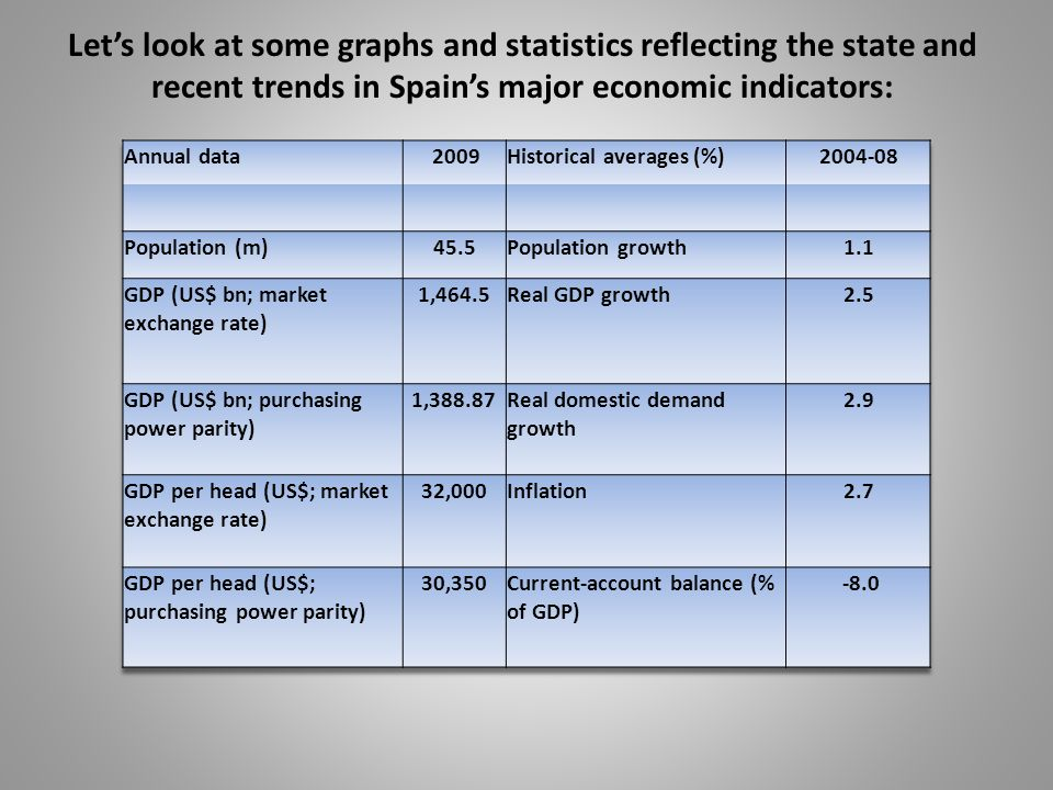 Let's look at some graphs and statistics reflecting the state and recent trends in Spain's major economic indicators: