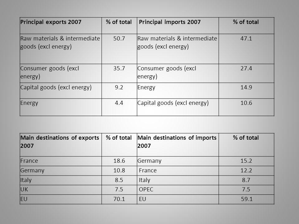 Principal exports 2007 % of total Principal imports 2007 % of total Raw materials & intermediate goods (excl energy) 50.7 Raw materials & intermediate