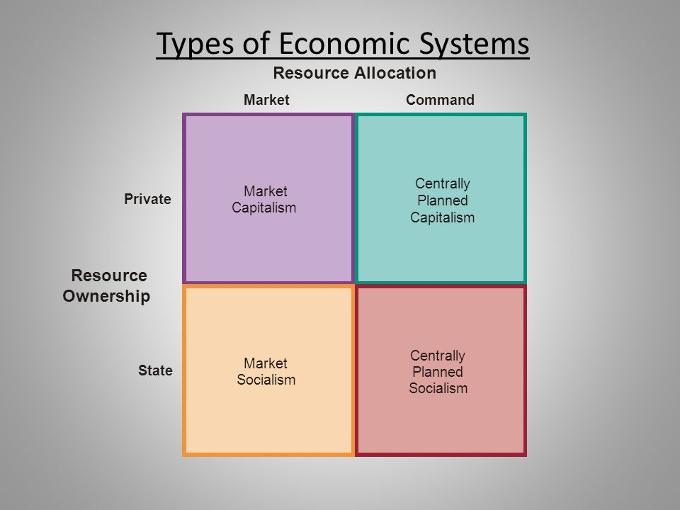 Private State Resource Ownership Resource Allocation Market Capitalism Command Centrally Planned Socialism Market Socialism Centrally Planned Capitali