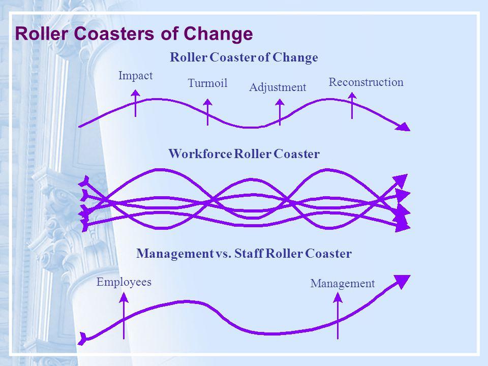Roller Coasters of Change Roller Coaster of Change Impact Turmoil Adjustment Reconstruction Workforce Roller Coaster Management vs.