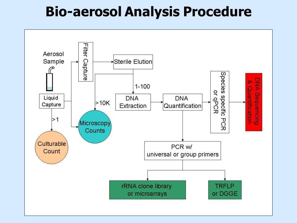 Bio-aerosol Analysis Procedure