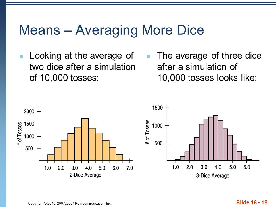 Copyright © 2010, 2007, 2004 Pearson Education, Inc. Slide 18 - 19 Means – Averaging More Dice Looking at the average of two dice after a simulation o