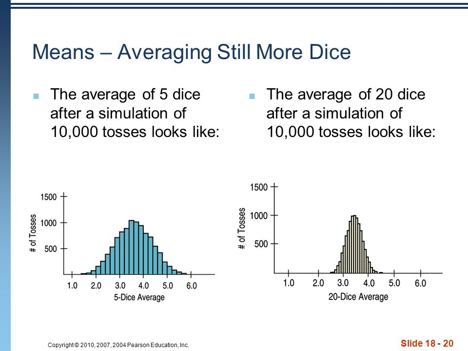 Copyright © 2010, 2007, 2004 Pearson Education, Inc. Slide 18 - 20 Means – Averaging Still More Dice The average of 5 dice after a simulation of 10,00