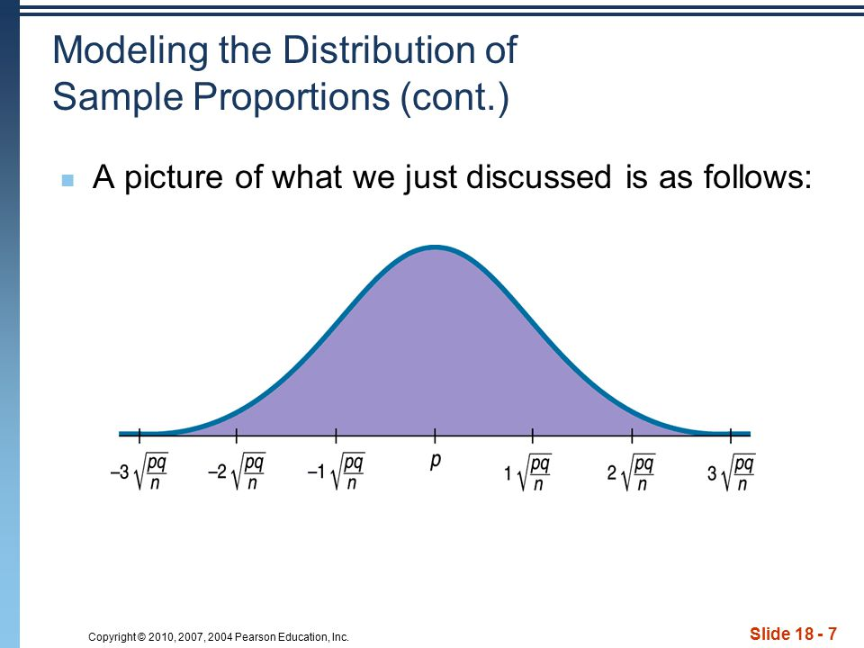 Copyright © 2010, 2007, 2004 Pearson Education, Inc. Slide 18 - 7 Modeling the Distribution of Sample Proportions (cont.) A picture of what we just di