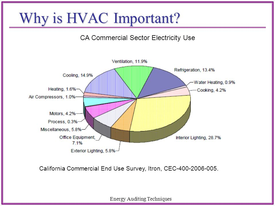 Primary Purposes of HVAC 1.Comfort for occupants (ASHRAE 55) –Temperature –Humidity –Air movement 2.Fresh air (ASHRAE 62.1 & T24) –We need about 15 cfm per person (occupancy) –Remove dust, pollutants, contaminants & bio-effluents Energy Auditing Techniques