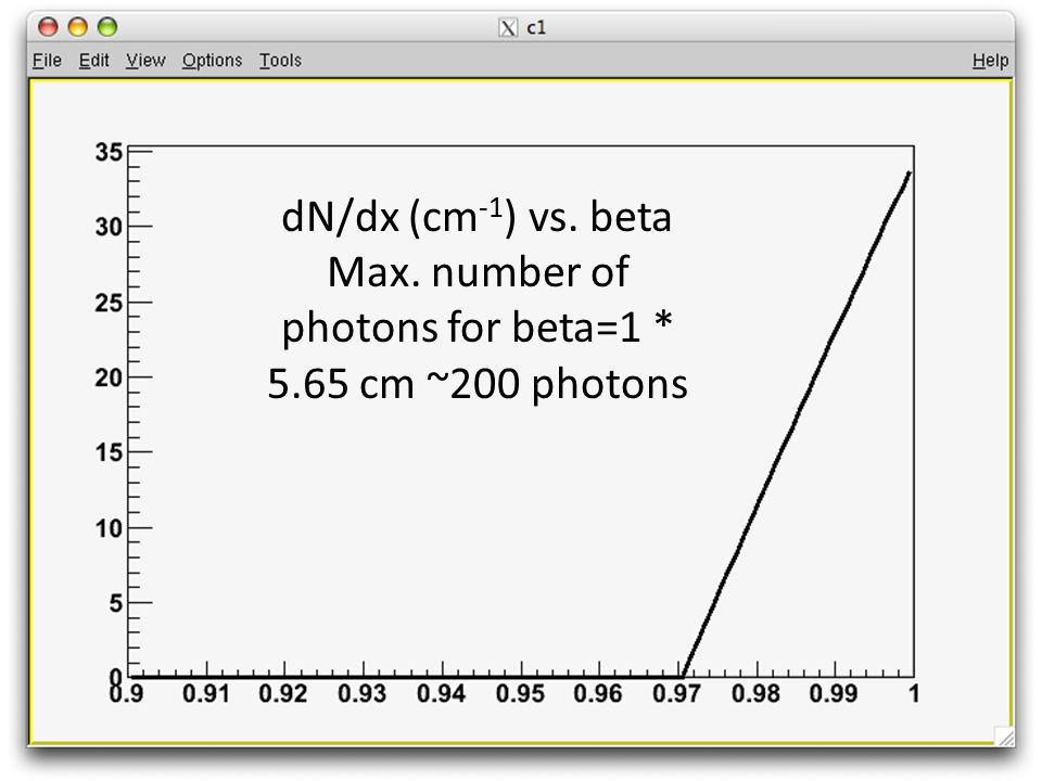 dN/dx (cm -1 ) vs. beta Max. number of photons for beta=1 * 5.65 cm ~200 photons