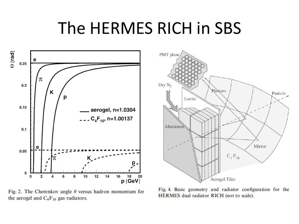 The HERMES RICH in SBS