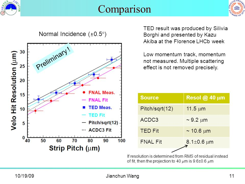 Comparison 10/19/09Jianchun Wang11 Source Resol @ 40  m Pitch/sqrt(12) 11.5  m ACDC3 ~ 9.2  m TED Fit ~ 10.6  m FNAL Fit 8.1  0.6  m Normal Incidence (  0.5  ) Preliminary .