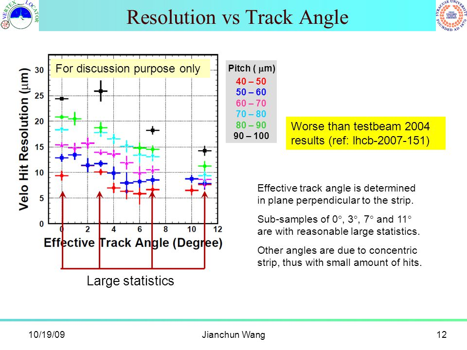 10/19/09Jianchun Wang12 Resolution vs Track Angle Effective track angle is determined in plane perpendicular to the strip. Sub-samples of 0 , 3 , 7