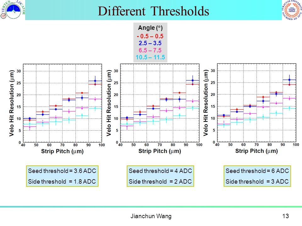 Different Thresholds Jianchun Wang13 Angle (  ) - 0.5 – 0.5 2.5 – 3.5 6.5 – 7.5 10.5 – 11.5 Seed threshold = 4 ADC Side threshold = 2 ADC Seed threshold = 3.6 ADC Side threshold = 1.8 ADC Seed threshold = 6 ADC Side threshold = 3 ADC