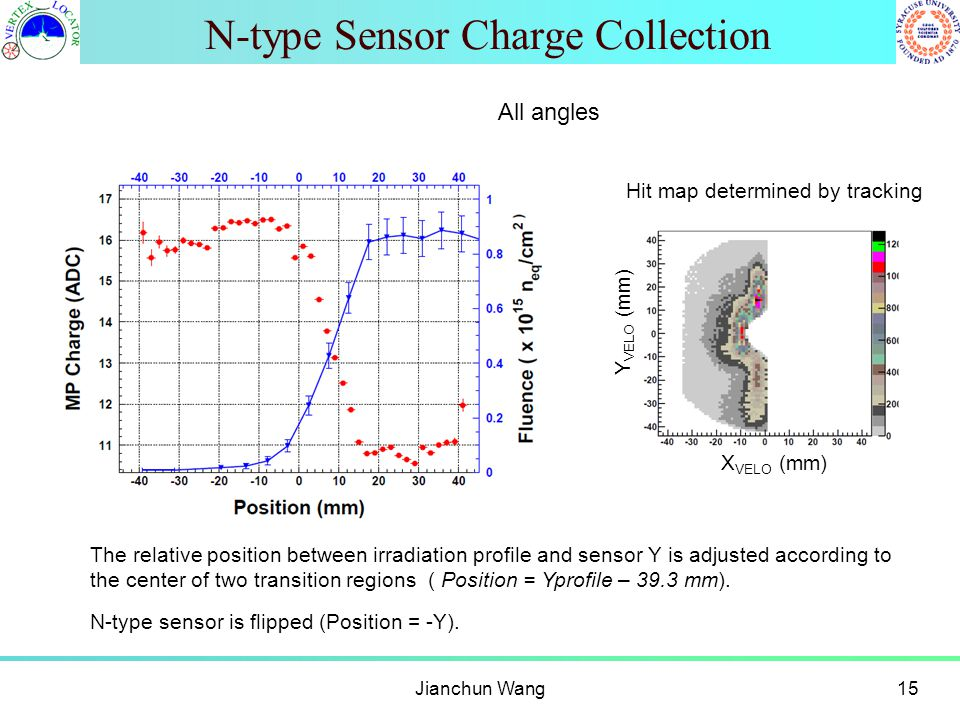 N-type Sensor Charge Collection Jianchun Wang15 The relative position between irradiation profile and sensor Y is adjusted according to the center of
