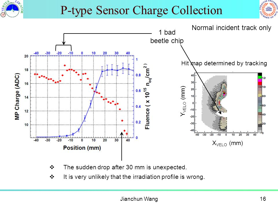 P-type Sensor Charge Collection Jianchun Wang16 X VELO (mm) Y VELO (mm) Hit map determined by tracking 1 bad beetle chip  The sudden drop after 30 mm