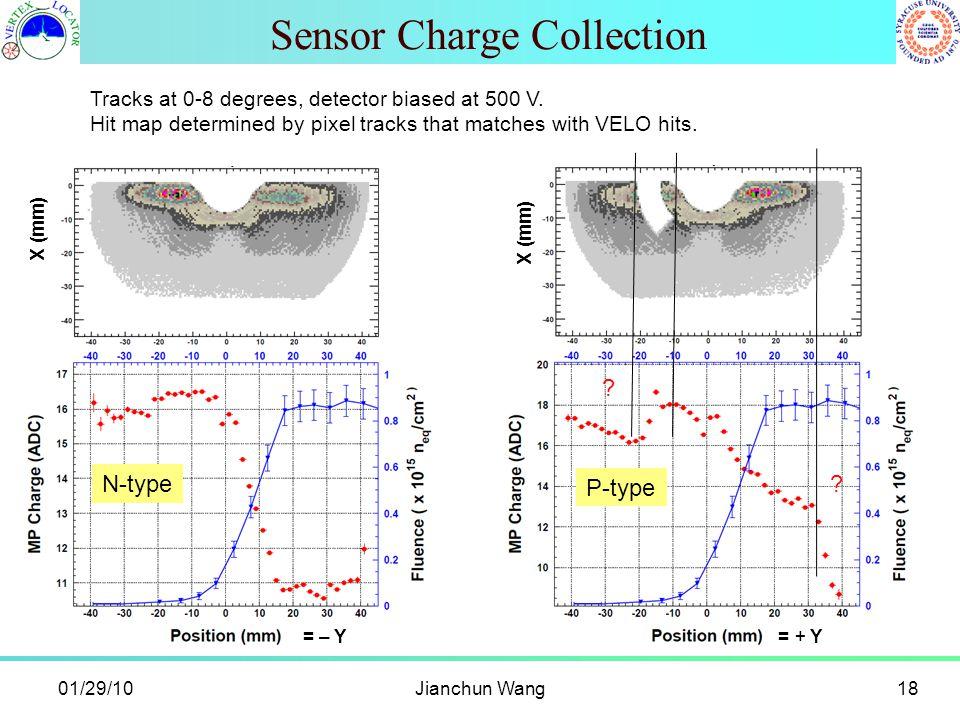 Sensor Charge Collection Jianchun Wang1801/29/10 = – Y X (mm) N-type = + Y X (mm) P-type .