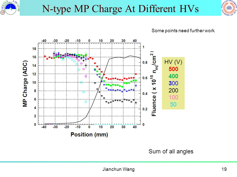 N-type MP Charge At Different HVs Jianchun Wang19 HV (V) 500 400 300 200 100 50 Sum of all angles Some points need further work