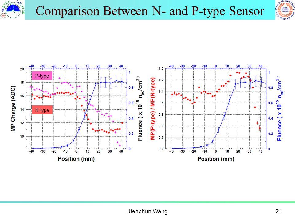 Comparison Between N- and P-type Sensor Jianchun Wang21 P-type N-type