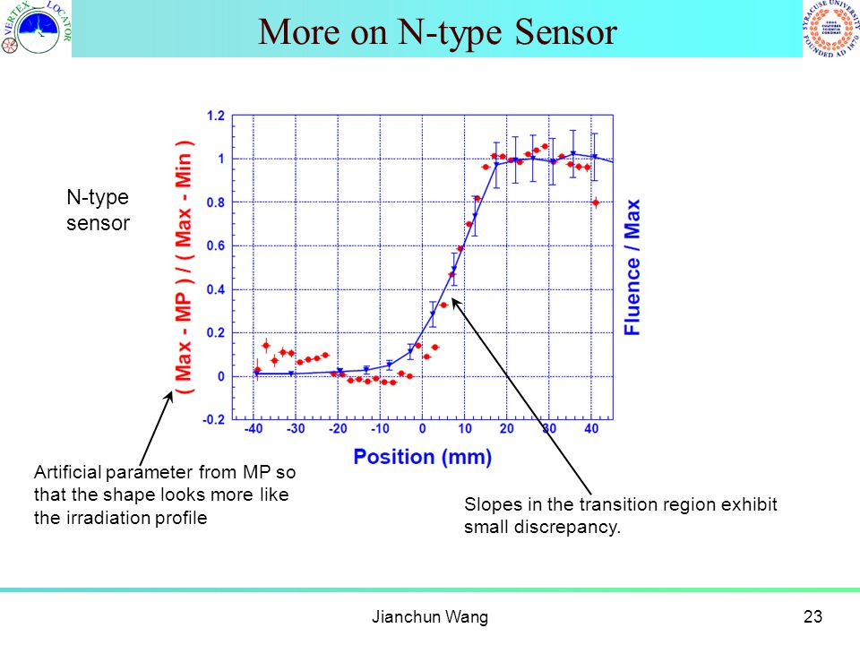More on N-type Sensor Jianchun Wang23 Artificial parameter from MP so that the shape looks more like the irradiation profile Slopes in the transition region exhibit small discrepancy.