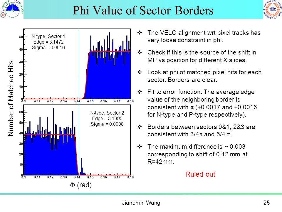 Phi Value of Sector Borders Jianchun Wang25  The VELO alignment wrt pixel tracks has very loose constraint in phi.  Check if this is the source of t