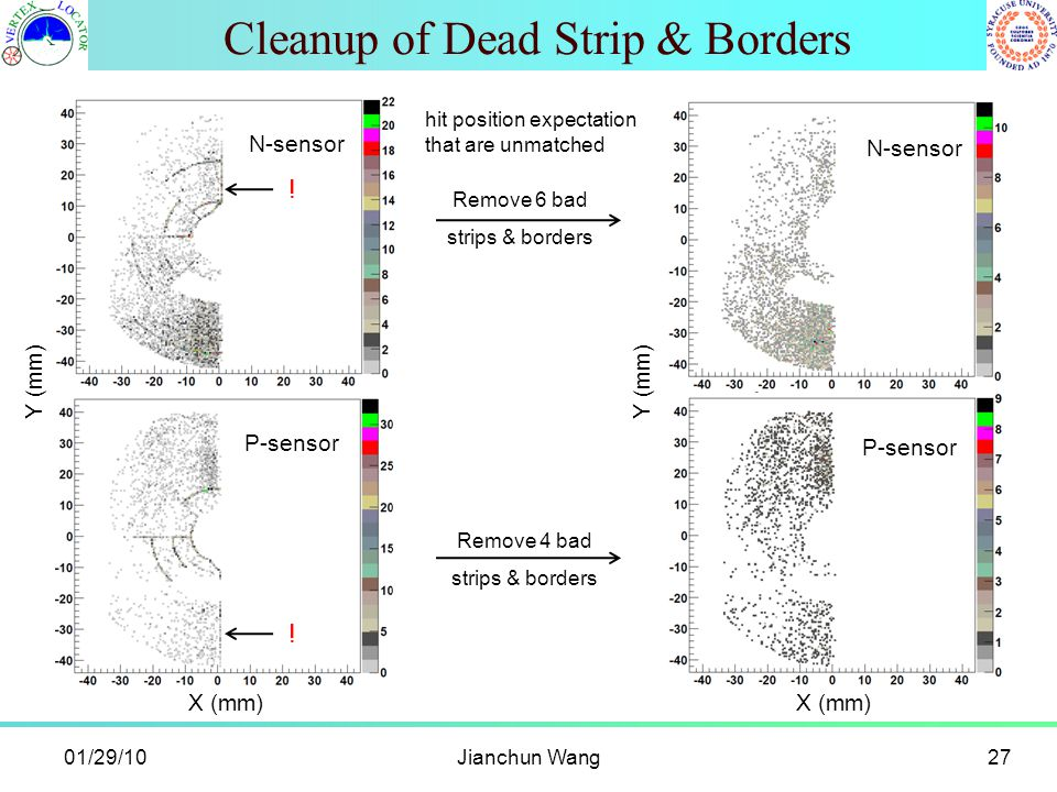 Cleanup of Dead Strip & Borders Jianchun Wang27 X (mm) Y (mm) X (mm) Y (mm) N-sensor P-sensor N-sensor P-sensor Remove 6 bad strips & borders Remove 4