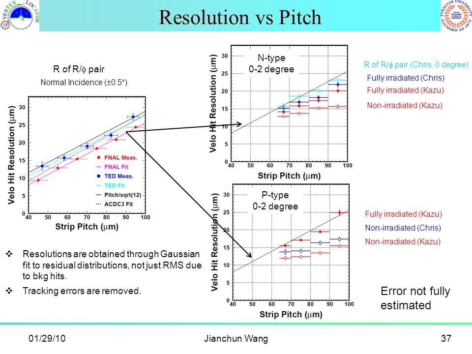 Resolution vs Pitch Jianchun Wang37 Normal Incidence (  0.5  ) R of R/  pair N-type 0-2 degree P-type 0-2 degree Fully irradiated (Kazu) Fully irr
