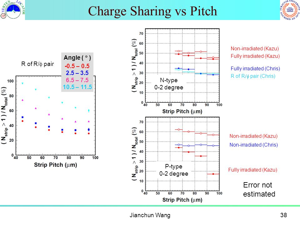 Charge Sharing vs Pitch Jianchun Wang38 R of R/  pair N-type 0-2 degree P-type 0-2 degree Fully irradiated (Kazu) Fully irradiated (Chris) Non-irradiated (Kazu) Fully irradiated (Kazu) Non-irradiated (Chris) Error not estimated R of R  pair (Chris) Angle (  ) -0.5 – 0.5 2.5 – 3.5 6.5 – 7.5 10.5 – 11.5