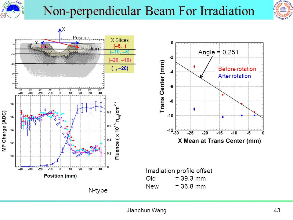 Non-perpendicular Beam For Irradiation Jianchun Wang43 Irradiation profile offset Old= 39.3 mm New= 36.8 mm X Slices (–5, ) (–10, –5) (–20, –10) (, –2