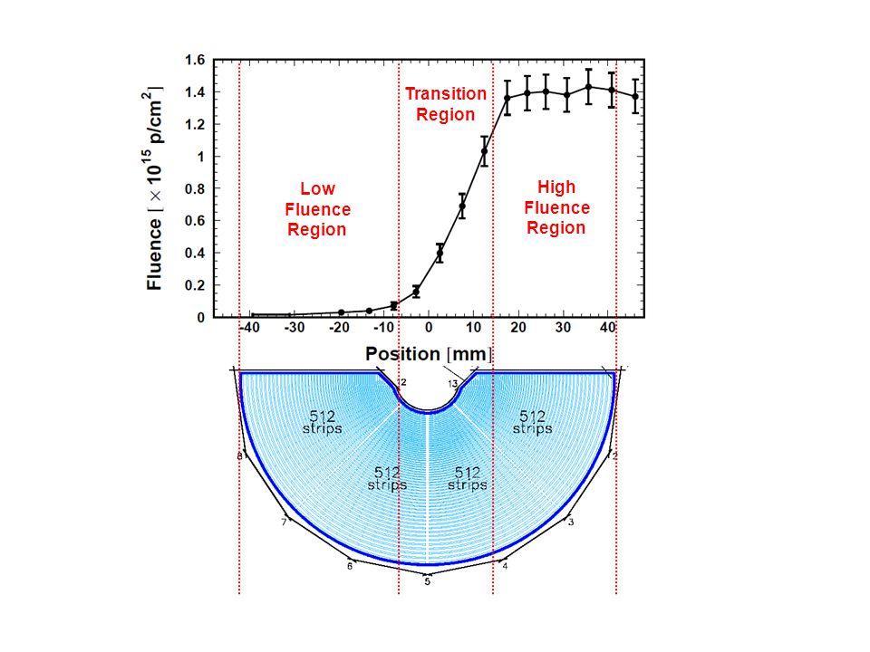 Low Fluence Region Transition Region High Fluence Region