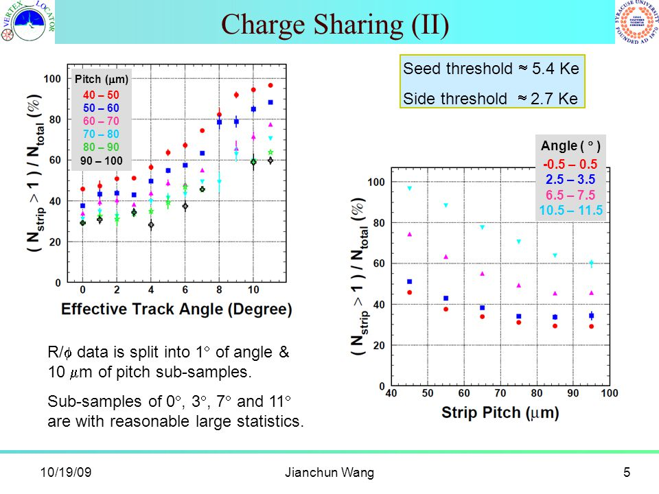 10/19/09Jianchun Wang5 Charge Sharing (II) Pitch (  m) 40 – 50 50 – 60 60 – 70 70 – 80 80 – 90 90 – 100 R/  data is split into 1  of angle & 10  m of pitch sub-samples.